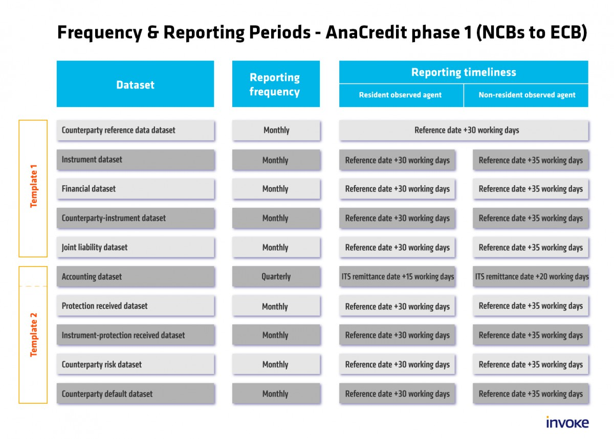 Frequency & Reporting Periods - AnaCredit phase 1 (NCBs to ECB)