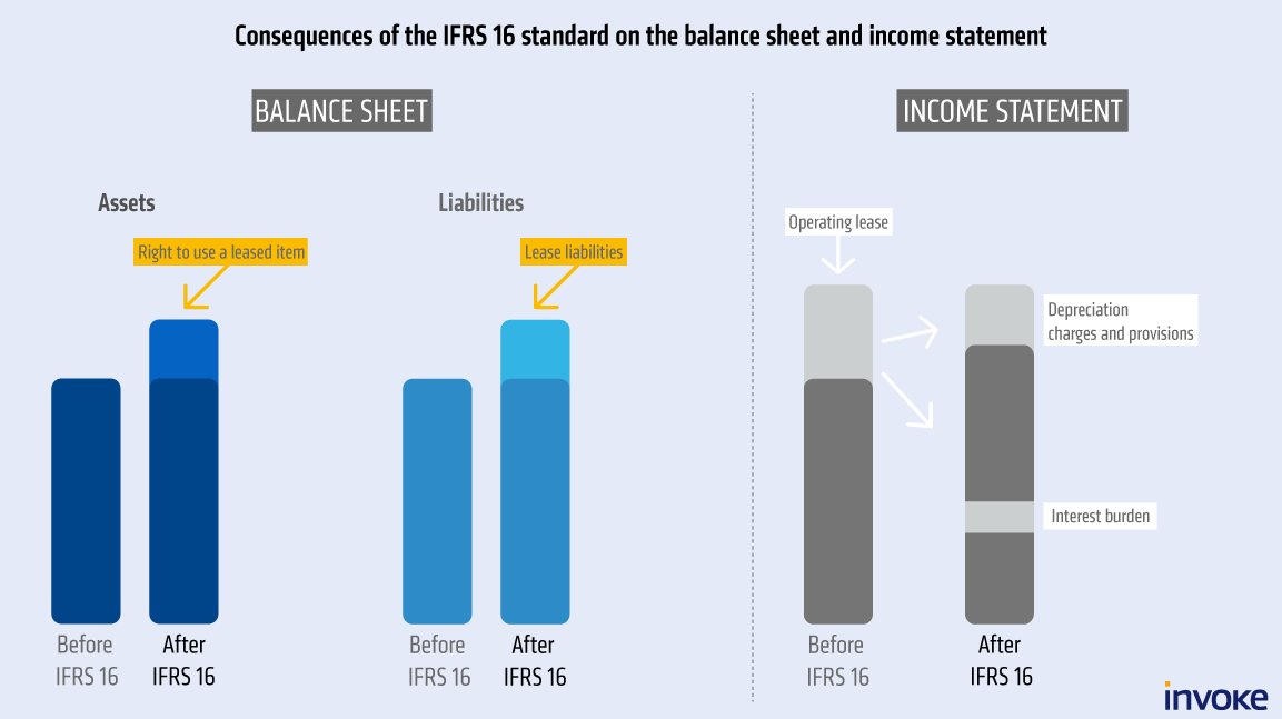 Consequences of the IFRS 16 standard on the balance sheet and income statement